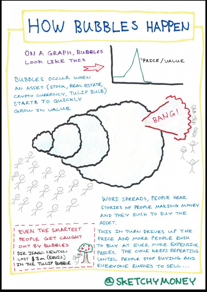 Sketchnote explaining how financial bubbles happen