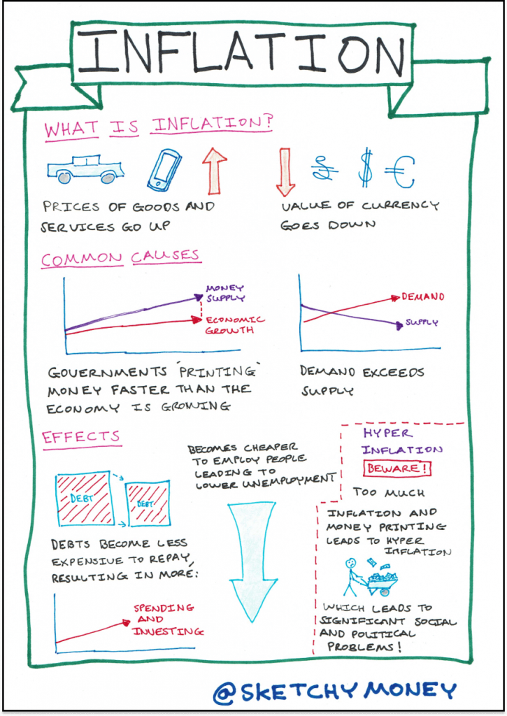 Sketchnote explaining what inflation is, some common causes of inflation and how inflation impact us.