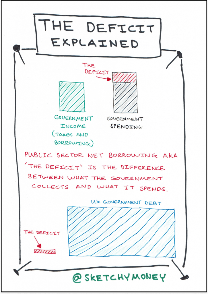 Sketchnote explaining the difference between the deficit and the national debt.